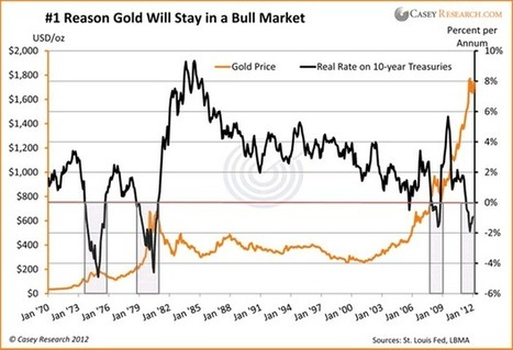 Gold's Critical Metric | Jeff Clark | Safehaven.com | Gold and What Moves it. | Scoop.it