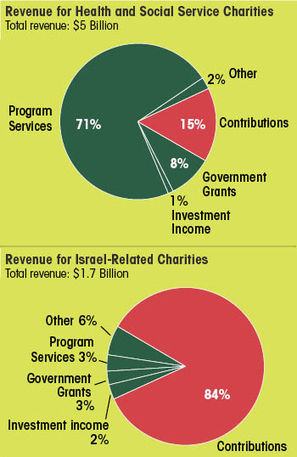 Jewish Charities Grow Huge on Cash From Government — Donors Give to Israel | Jewish Education Around the World | Scoop.it