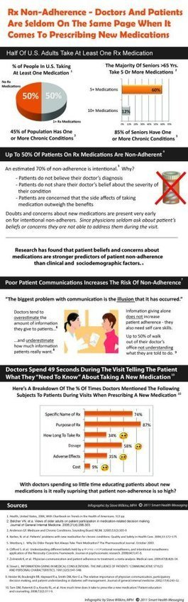 Poor Doctor-Patient Communication Is Closely Linked To Non-Adherence   how people cope with serious diagnoses   Scoop.it