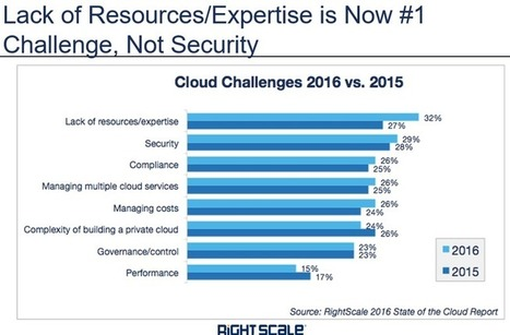 Cloud computing goes hybrid as the norm: AWS, VMware, Azure duke it out | ZDNet | Actualité du Cloud | Scoop.it
