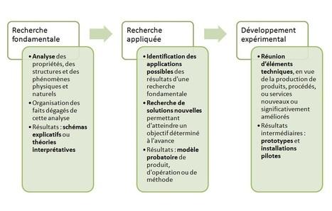 Quelles sont les activités de R&D ouvrant droit au CIR ? | Financement de l'innovation | Scoop.it