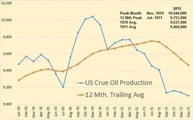 US Oil Production Nears Previous Peak | OilPrice.com | Sustain Our Earth | Scoop.it