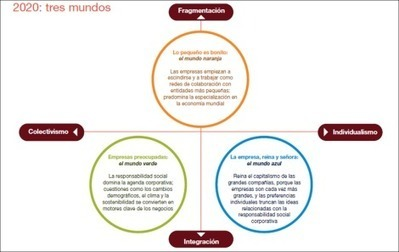 La Gestión de Personas el 2020 | A New Society, a new education! | Scoop.it