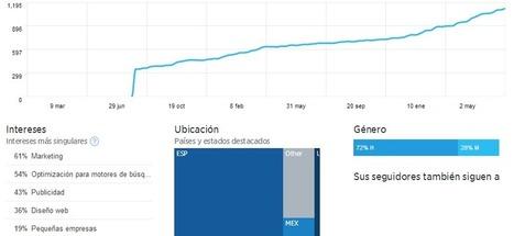 TUTORIAL: Cómo usar y optimizar Twitter Analytics   Social Media by maxcf   Online journalism   Scoop.it
