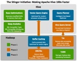 The Stinger Initiative: Making Apache Hive 100 Times Faster | Hortonworks | IT Insights | Scoop.it