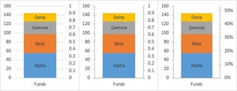 Secondary Axis as Percentage of Target - Peltier Tech Blog   FrankensTeam's Excel Collection   Scoop.it