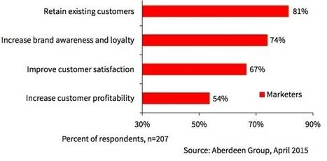 CMOs' Top Goals and Challenges | Social Media, Marketing, Design ... | Scoop.it