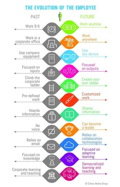 The Evolution of the Employee - do schools understand this? | Eduployment | Scoop.it