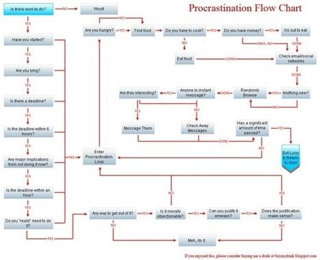 Productivété (5) : la méthode Pomodoro, vaincre la procrastination sans effort   Ma revue du Web   Scoop.it