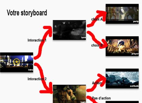 2 outils pour créer des scénarios interactifs de vos vidéos en ligne | | Flipped Classroom | Scoop.it