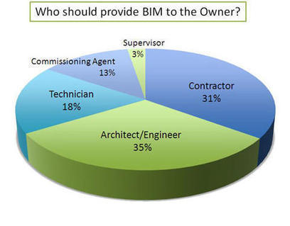 Laying the foundation for sustainable lab operations and management with BIM | Bim Knowledge | Scoop.it
