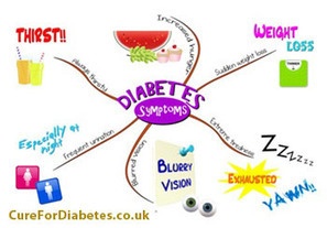 Visible Symptoms of Diabetes - Cure Diabetes | Blogging_Diabetes | Scoop.it