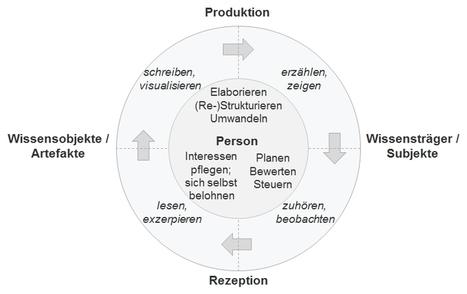 Persönliches Wissensmanagement als Arbeitsfeld für Learning Professionals? | Medienbildung | Scoop.it