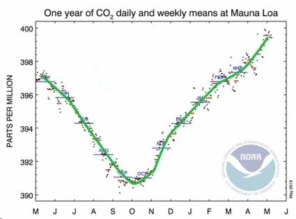 El efecto invernadero alcanza límites históricos - Efecto Invernadero | CalentamientoGlobal | Scoop.it