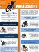 Different Types of Wheelchairs At West Pharmacy   Medical Supplies   Scoop.it