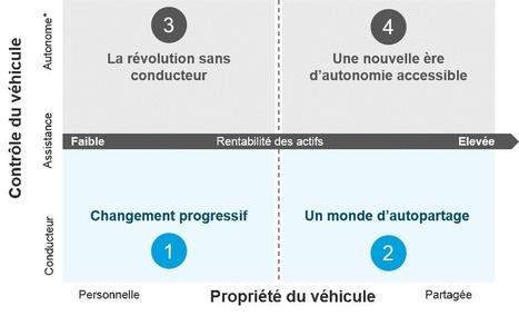 A quoi ressemblera la mobilité du futur ? - D.Views | Mobilité du futur & Smart City | Scoop.it