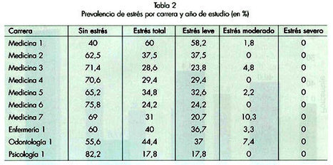 Revista chilena de neuro-psiquiatría - Prevalencia de estrés en estudiantes del área de la salud de la Universidad de los Andes y su relación con enfermedades infecciosas   cintia montaño   Scoop.it