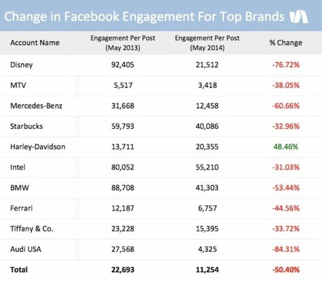 It's official, marketing through your Facebook page is pretty much useless - The Hub | The Perfect Storm Team | Scoop.it