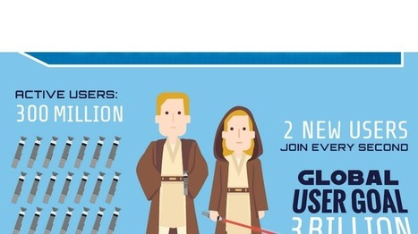 Tips from the Hogwarts School of SEO on how to become a LinkedIn Jedi - Upstart | SEO News, Tips and Guidelines | Scoop.it