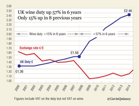How the UK pays 67% of all wine duty in the EU | Grande Passione | Scoop.it