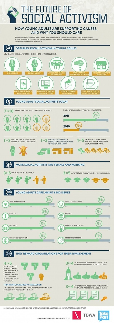 The Future of Social Activism (Infographic) - #fundchat | Non-profit organizations and fundraising | Scoop.it