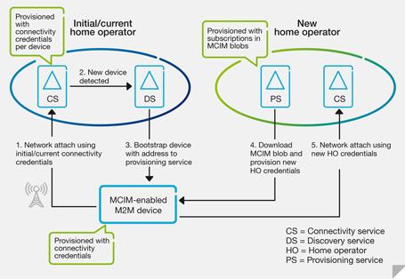 M2M remote-subscriptions management using an M2M communications identity module (MCIM) - Ericsson | Machine To Machine | Scoop.it