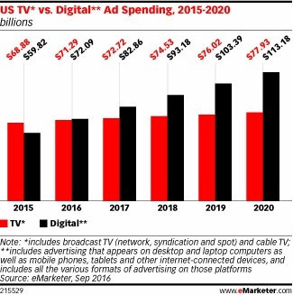 US Digital Ad Spending to Surpass TV this Year - eMarketer | Integrated Brand Communications | Scoop.it