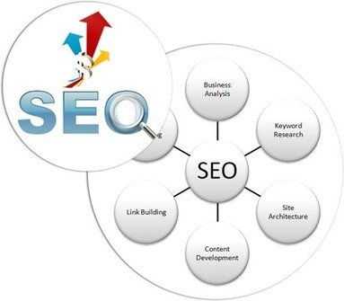 SEO Services Companies in India | Mobile Apps Development | Scoop.it