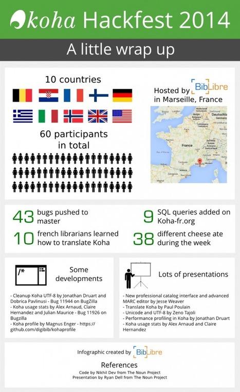 [Infographic] Koha Hackfest 2014 | Koha ILS | Scoop.it