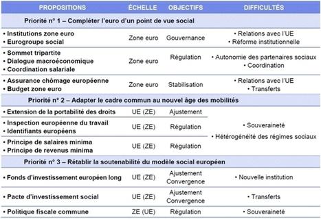Un contrat social pour l'Europe : priorités et pistes d'action   Dialogue Social   Scoop.it