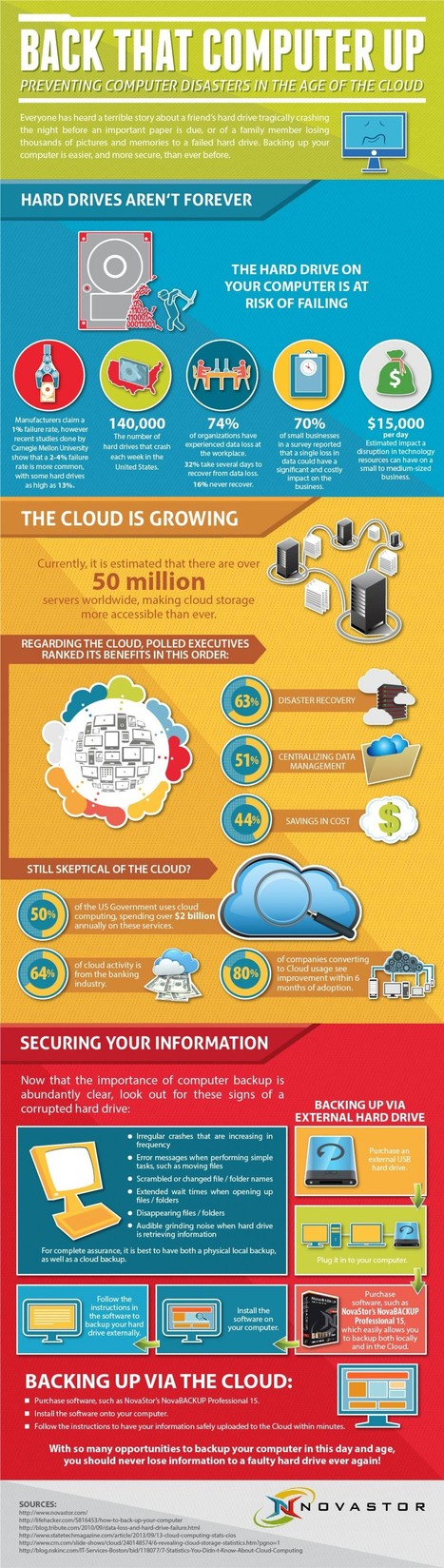 Back That Computer Up: Preventing Computer Disasters In The Age Of The Cloud [INFOGRAPHIC] - Infographics & Data Visualization | Computer Assisted Language Learning and Brain Science | Scoop.it