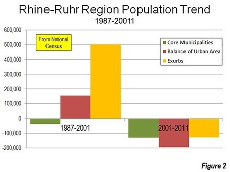 The Evolving Urban Form: The Rhine-Ruhr (Essen-Düsseldorf) | Newgeography.com | Sustainable Futures | Scoop.it