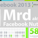 Infografik: Facebook 2013 – Nutzerzahlen & Fakten | facebook strategy consulting | Scoop.it
