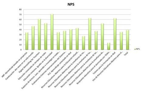 El índice NPS y la valoración de la eficacia de los cursos de formación de profesorado | Blog de INTEF | Educación a Distancia y TIC | Scoop.it