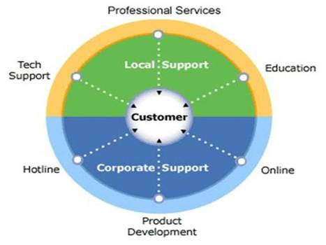Integrated Customer Service Leadership | SMEM | Scoop.it