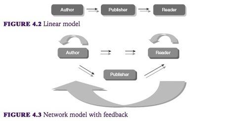Le livre évolue : faut-il tourner la page ?   Le fil d'Ariane   Scoop.it