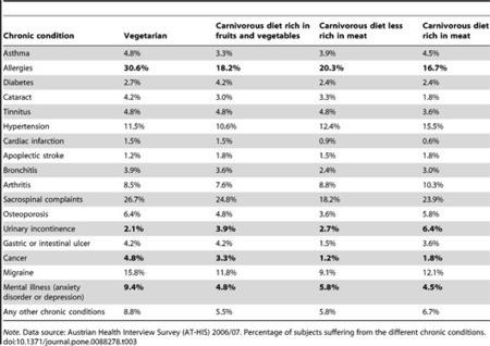 Être végétarien, pas si bon que ça pour la santé ? - CalculerSonIMC, calcul de l'IMC et portail sur l'obésité | Vegan style | Scoop.it