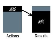 Trading Strategy -   80:20 principal - Boosting profits   Infogram - Knowledge Series   Scoop.it