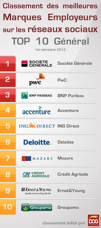 Classement des meilleures Marques Employeurs financières sur les réseaux sociaux | Banque, assurances et réseaux sociaux | Scoop.it