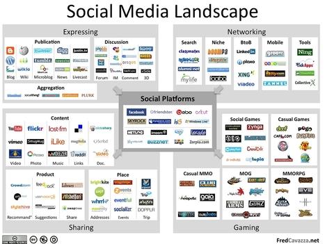 8 Façons de Vous Planter sur les Médias Sociaux   WebZine E-Commerce &  E-Marketing - Alexandre Kuhn   Scoop.it