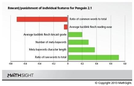 Les critères de Penguin 2.1 (étude) - Actualité Abondance   Valérie Verpoest - Reputation VIP   Scoop.it