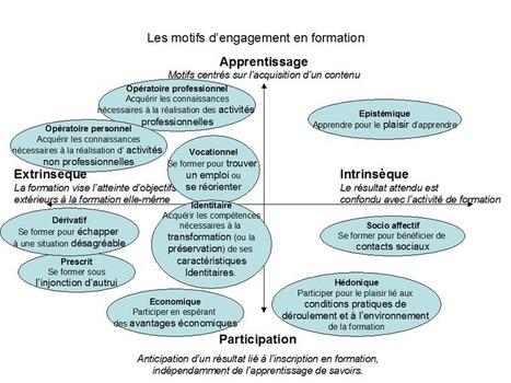 La formation est elle un facteur de motivation des salariés? (1) | Le blog de la Formation professionnelle et continue | Formation - Apprentissage - facilitation | Scoop.it