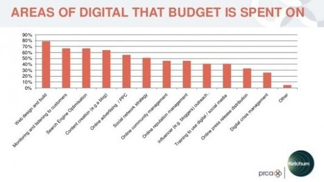 Digital PR report shows 72% of PR agencies now offer SEO | Branded3 | Marketing Insights From Convergent1 | Scoop.it