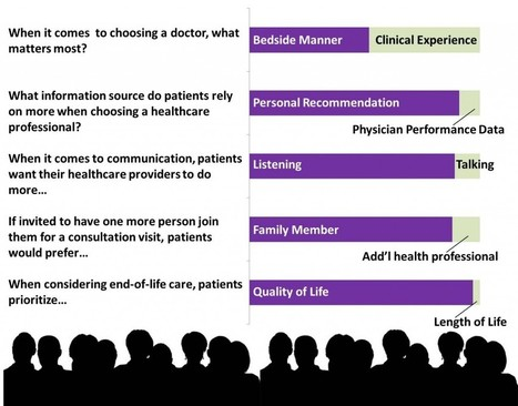 Planetree Polls Explore What Matters Most to Patients - Planetree Planetalk E-News | Health and Patient Experience | Scoop.it