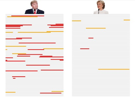Todas las mentiras de Trump y Clinton frente a frente y en un vistazo | Journalisme graphique | Scoop.it