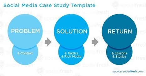 Social Media Case Study Template | Public Relations & Social Media Insight | Scoop.it