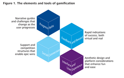 Deloitte Review | The Engagement Economy | How gamification is reshaping businesses | Gamification & Employee Engagement | Scoop.it