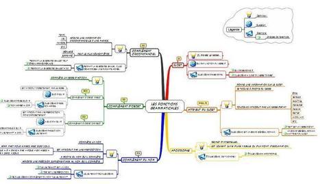 Les fonctions des mots | E-apprentissage | Scoop.it