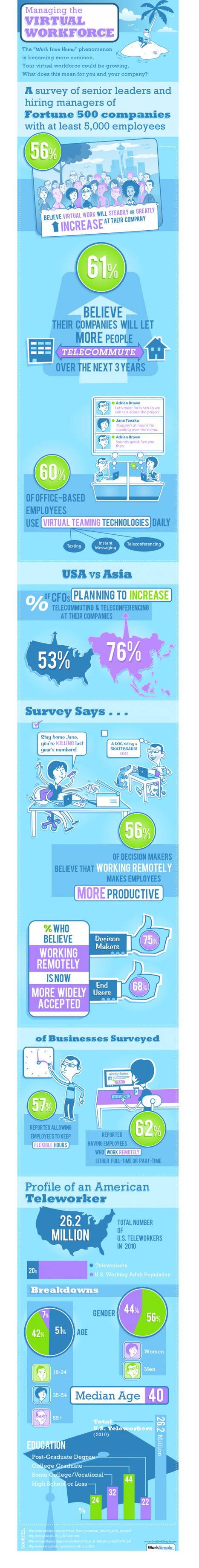 [Infographie] Télétravail : les exemples des USA et de l'Asie en chiffres - Websourcing.fr   Coworking et télétravail : quoi, pourquoi et comment ?   Scoop.it