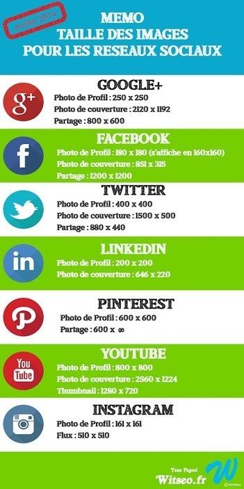 Taille des images pour les réseaux sociaux - mise à jour juillet 2014 | Social Media | Scoop.it